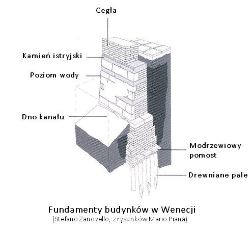 Fundamenty budynków w Wenecji